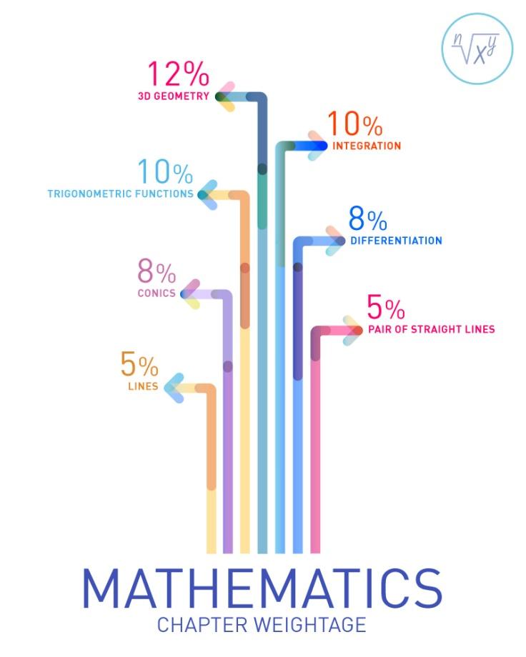 Mathematics_Chapters_Weightage